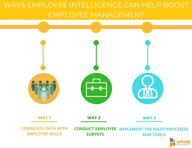 Best Practices to Boost Employee Engagement With Employee Intelligence | Infiniti Research