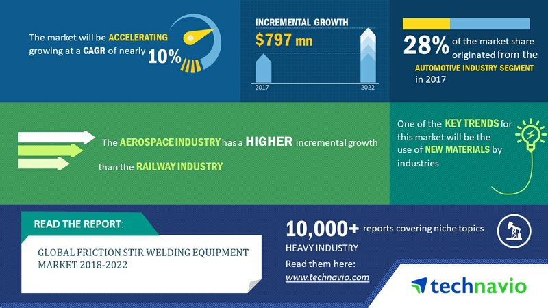 Global Friction Stir Welding Equipment Market 2018-2022|10% CAGR Projection Over the Next Four Years| Technavio