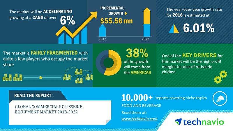 Key Findings for the Global Commercial Rotisserie Equipment Market | Technavio