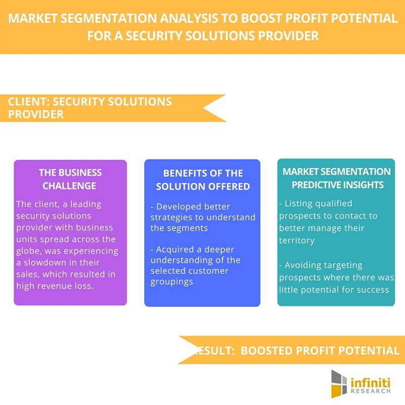 Infiniti Research's Market Segmentation Study for a Security Solutions Provider – Developing Better Strategies to Understand the Market Segments
