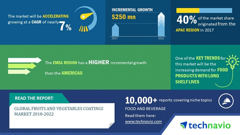 Global Fruits and Vegetables Coatings Market 2018-2022| Increasing Demand for Food Products with Long Shelf Lives to Augment Growth| Technavio