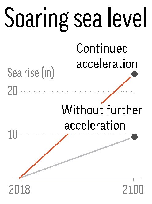 RISING SEA LEVELS ACCELERATION