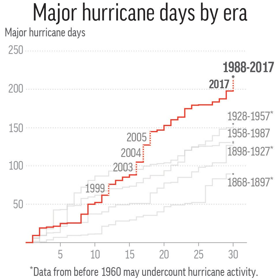 MAJOR HURRICANE DAYS BY ERA