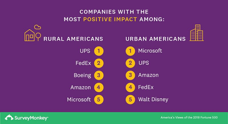 SurveyMonkey Reveals America's Perception of the 2018 Fortune 500 Companies