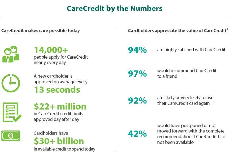 CareCredit Offers More Finance Options to More Patients and Providers by Expanding into 25 New Markets