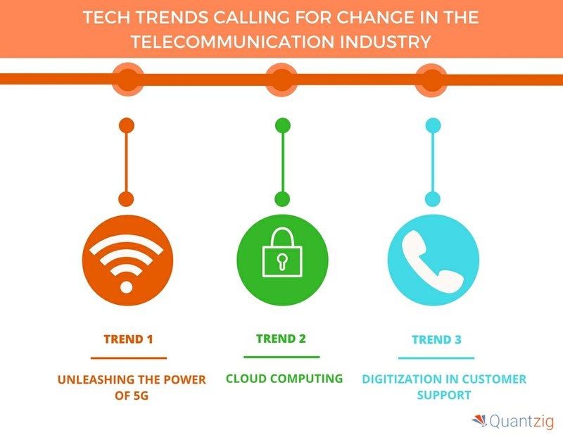 Top 4 Game-Changing Tech Trends in the Telecommunication Industry | Quantzig