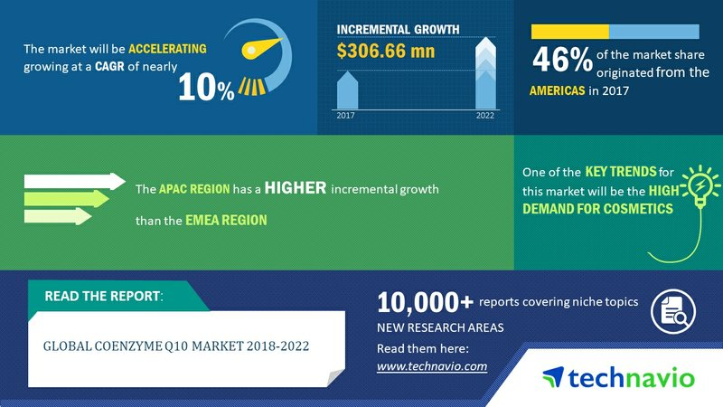 Global Coenzyme Q10 Market 2018-2022| 10% CAGR Projection Over the Next Four Years| Technavio