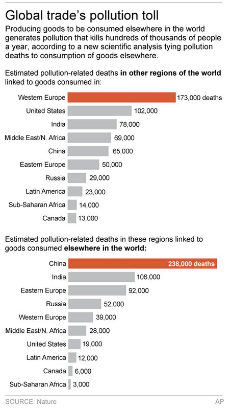 POLLUTION DEATHS