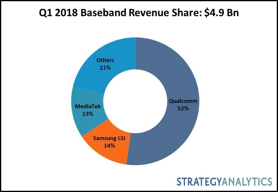 Strategy Analytics: Q1 2018 Baseband Market Share: Samsung LSI Overtakes MediaTek