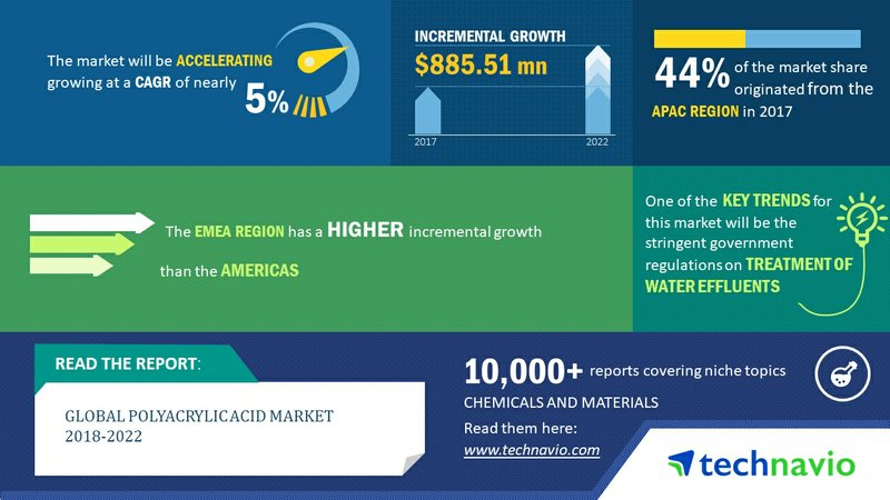 Global Polyacrylic Acid Market 2018-2022|Stringent Government Regulations on Wastewater Treatment to Boost Growth| Technavio