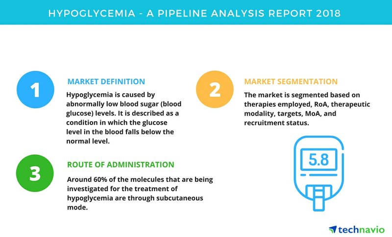 Hypoglycemia| A Drug Pipeline Analysis Report 2018| Technavio