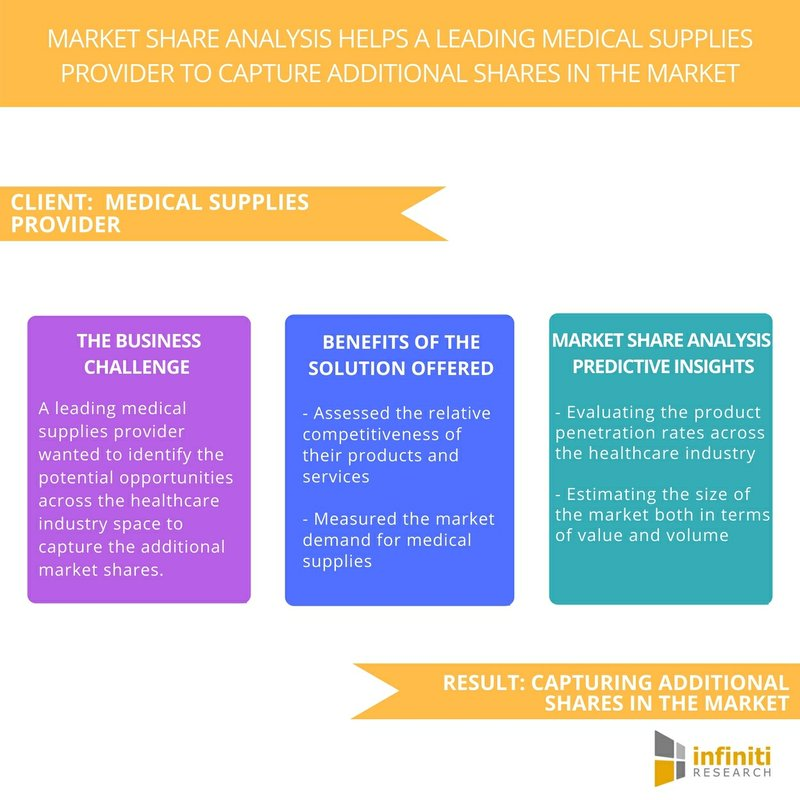 A Medical Supplies Provider Captured Additional Share in the Market – Request a Proposal Now | Infiniti Research