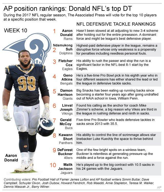 huge discount ca237 fcebd AP rankings: Unanimous pick Aaron Donald is NFL's top DT