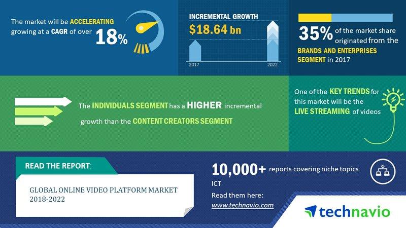 Global Online Video Platform Market 2018-2022 to Post a CAGR of Over 18%| Technavio