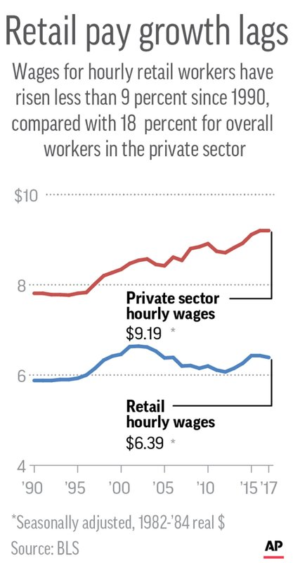 HOURLY WAGES