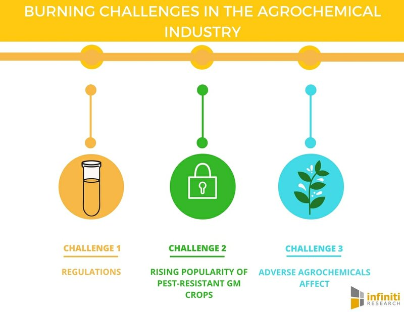 Five Biggest Challenges in the Agrochemical Industry| Infiniti Research