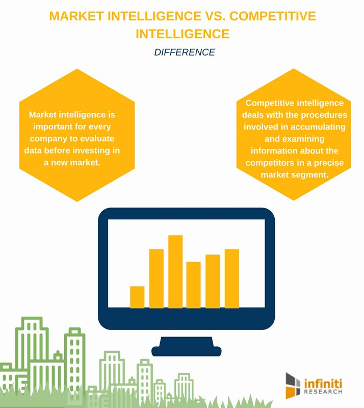 The Relationship Between Market Intelligence and Competitive Intelligence | An Infiniti Research Whitepaper