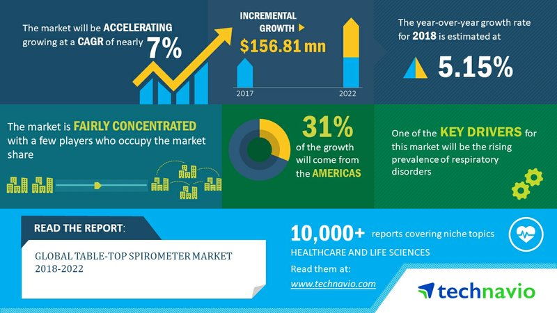 Global Table-top Spirometer Market 2018-2022| Rising Prevalence of Respiratory Disorders to Boost Demand| Technavio