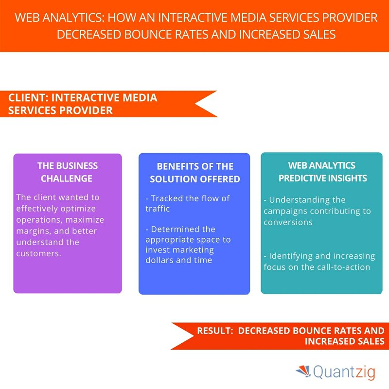 Quantzig's Web Analytics Study Helped an Interactive Media Services Provider to Decrease Bounce Rates and Increase Sales – Request Proposal Now!