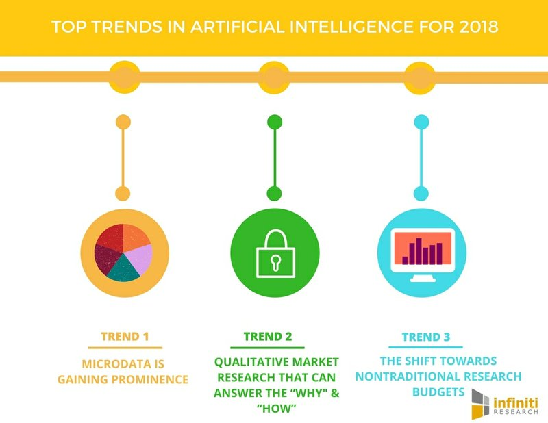 5 Noteworthy Market Research Trends of 2018 | Infiniti Research