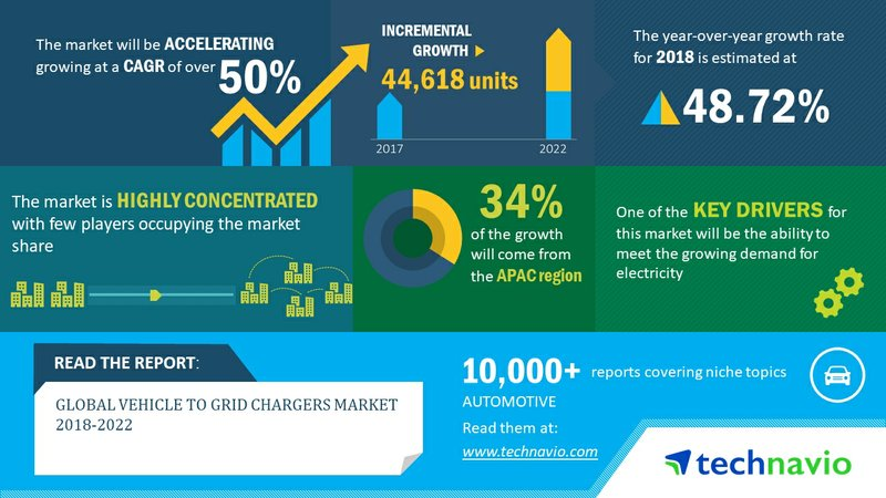 Vehicle to Grid Chargers Market to Post 50% CAGR Through 2022 | Technavio