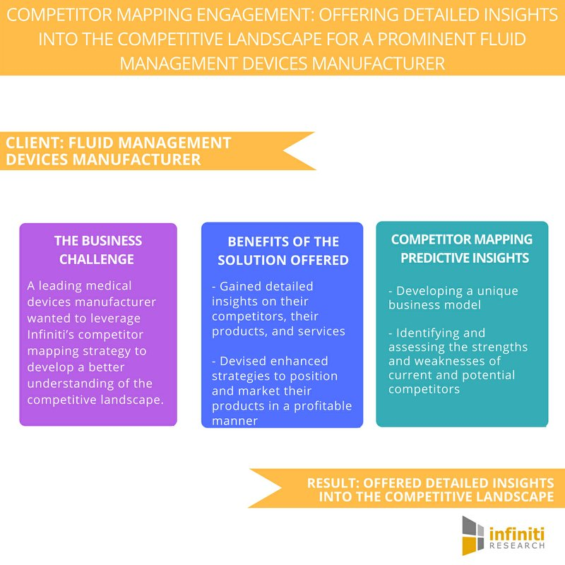 Devising an Effective Strategy for a Fluid Management Devices Manufacturer – Request a Proposal Now | Infiniti Research