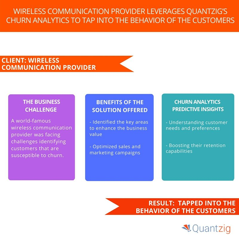 Quantzig's client, a wireless communication provider, reduced churn rates by 10% - Request proposal now!