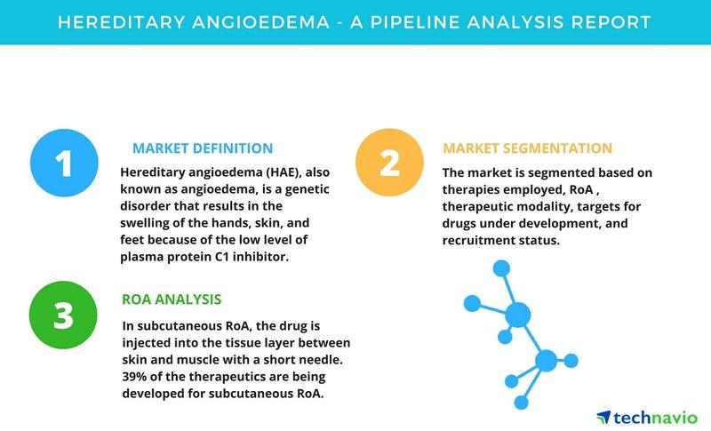 Hereditary Angioedema - A Pipeline Analysis Report | Technavio