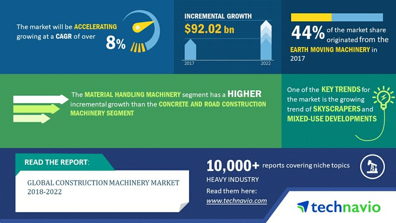 Global Construction Machinery Market 2018-2022| Rising Trend of Skyscrapers to Boost Growth| Technavio