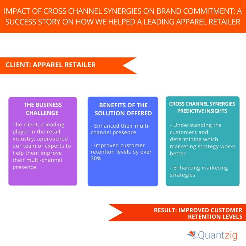 A Leading Apparel Retail Industry Client Improved Customer Retention Levels with Cross-Channel Synergies Solution | Quantzig