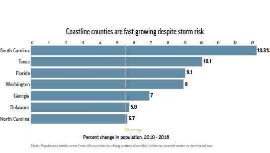 HURRICANE COASTLINE GROWTH