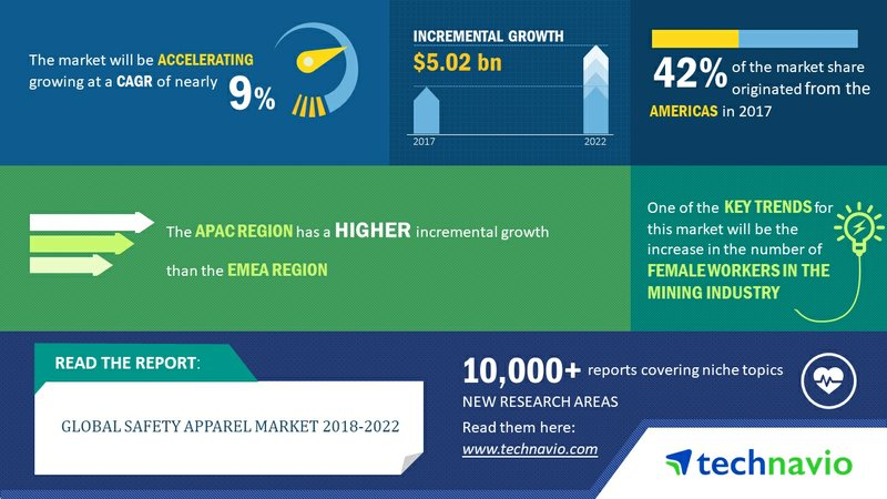 Global Safety Apparel Market 2018-2022| Rising Number of Female Workers in the Mining Industry to Spur Growth| Technavio