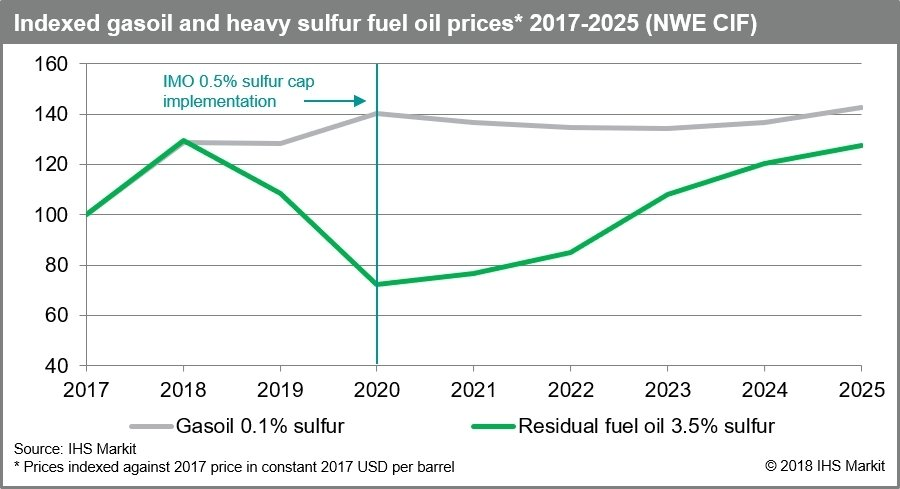 IMO Signals a Strong Determination to Enforce Stricter Global Marine Sulfur Regulations, Leaving Shippers and Refiners Scrambling to Finally Respond, IHS Markit Says