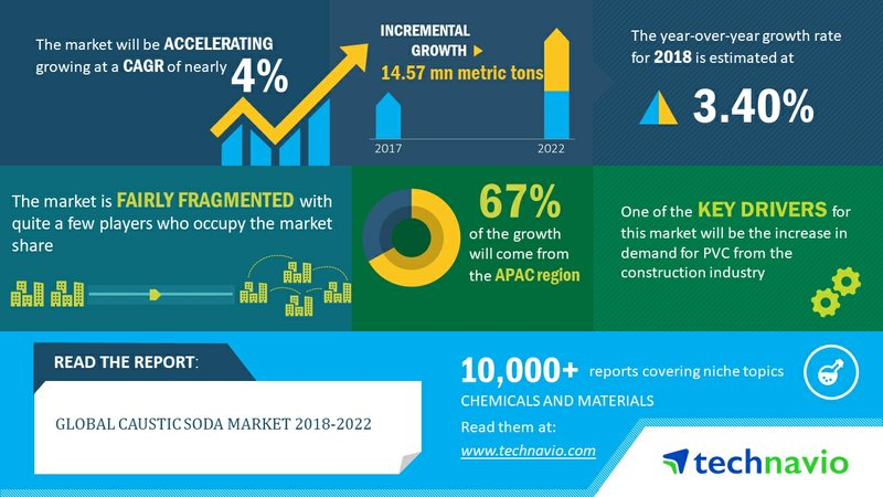 Global Caustic Soda Market to Reach 89.19 Million Metric Tons by 2022| Technavio