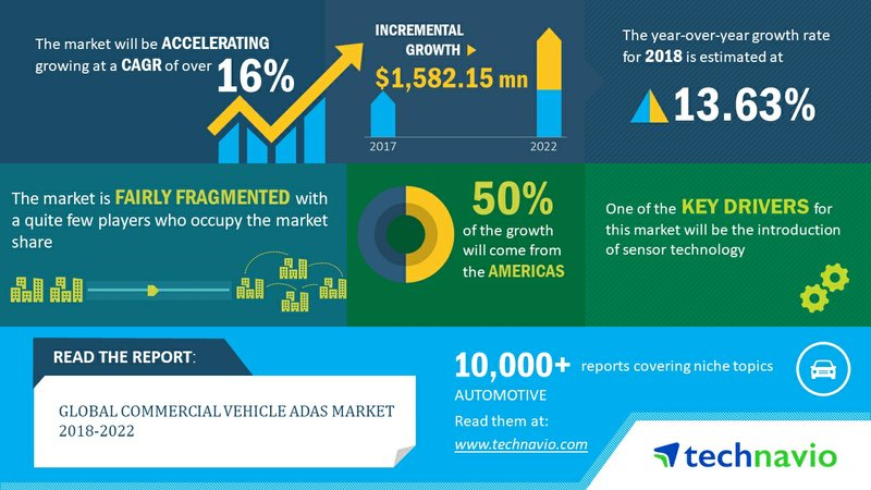Global Commercial Vehicle ADAS Market to Post a CAGR of Over 16% Through 2022 | Technavio