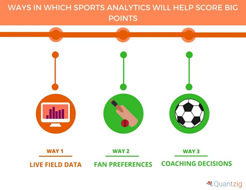 Five Ways Sports Analytics Will Change the Sports Industry | Quantzig