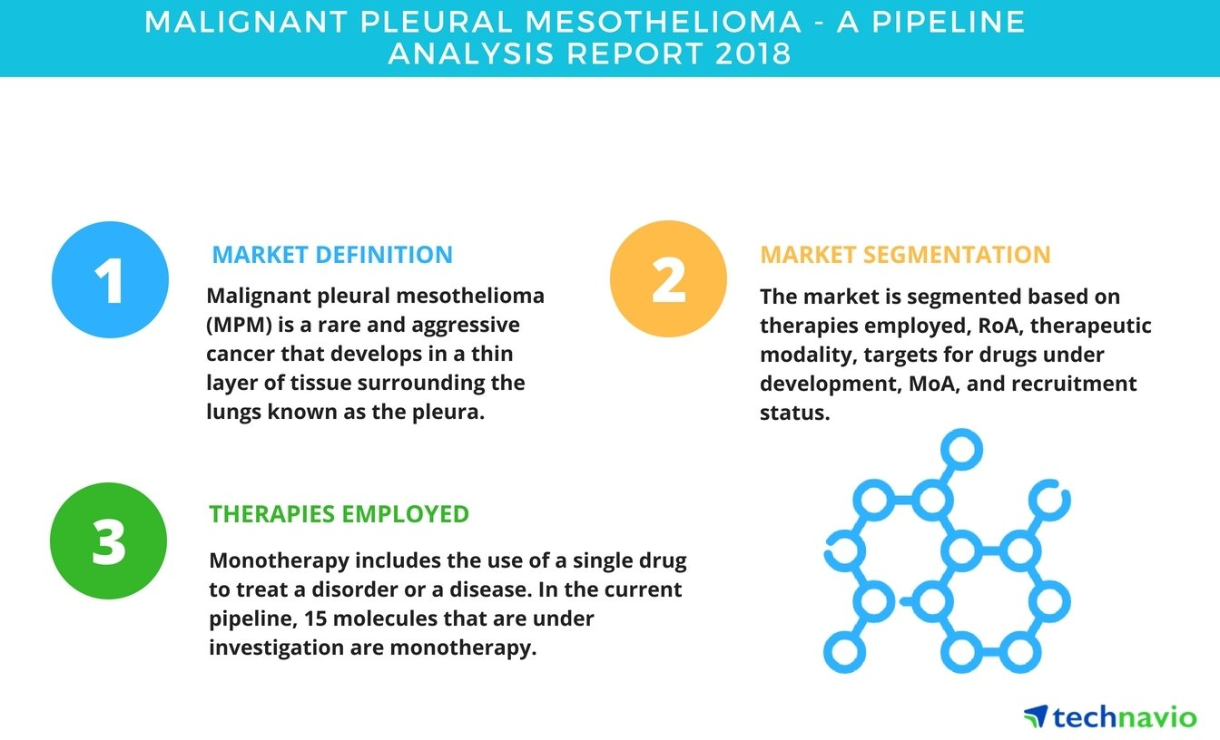 Malignant Pleural Mesothelioma A Pipeline Analysis Report 2018 Technavio