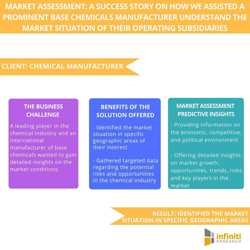 Understanding and Anticipating the Market Situation of the Operating Subsidiaries  Infiniti Research
