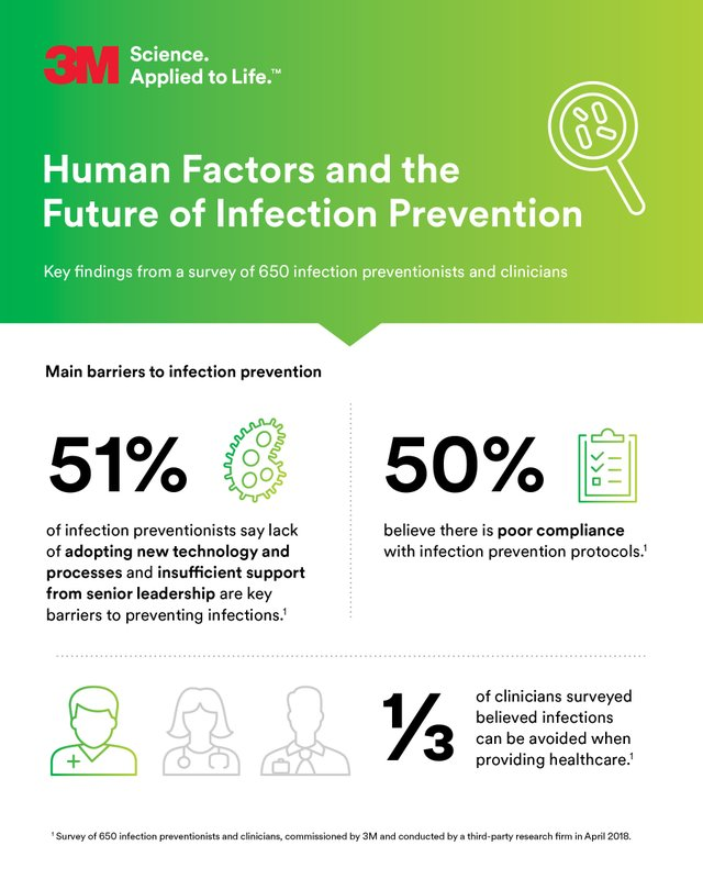 New Survey of Clinicians Reveals Key Barriers to Effective Infection Prevention