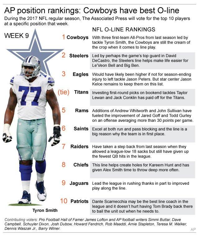 NFL O LINE RANKING WK 9