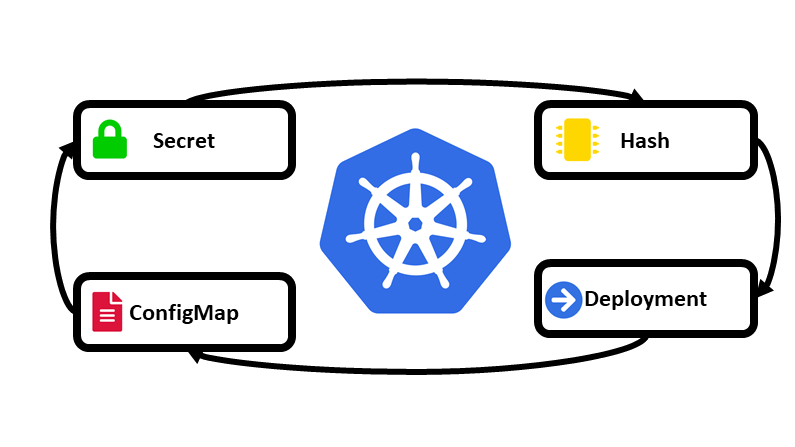 Helm, Kubernetes, and the immutable configMap… a design