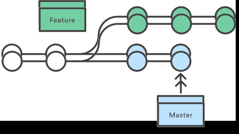 Declarative GitFlow: restrict kustomize to master branch