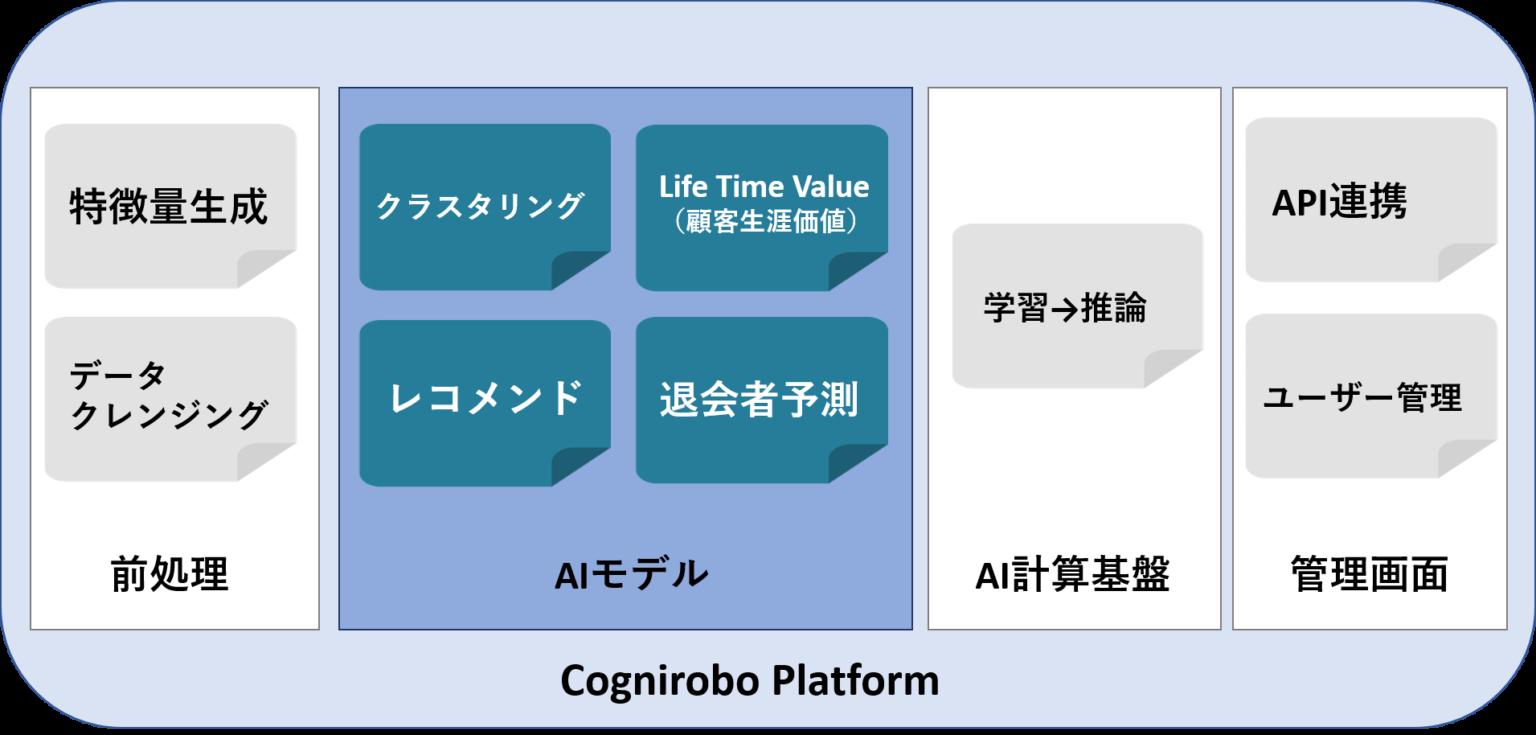 cogniroboplatform-1536x735.png