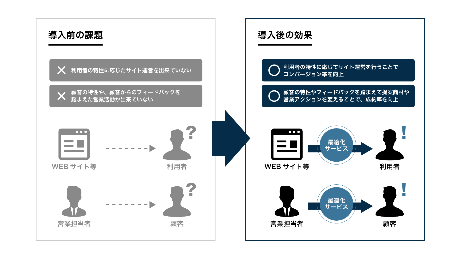 services-CRM最適化.png
