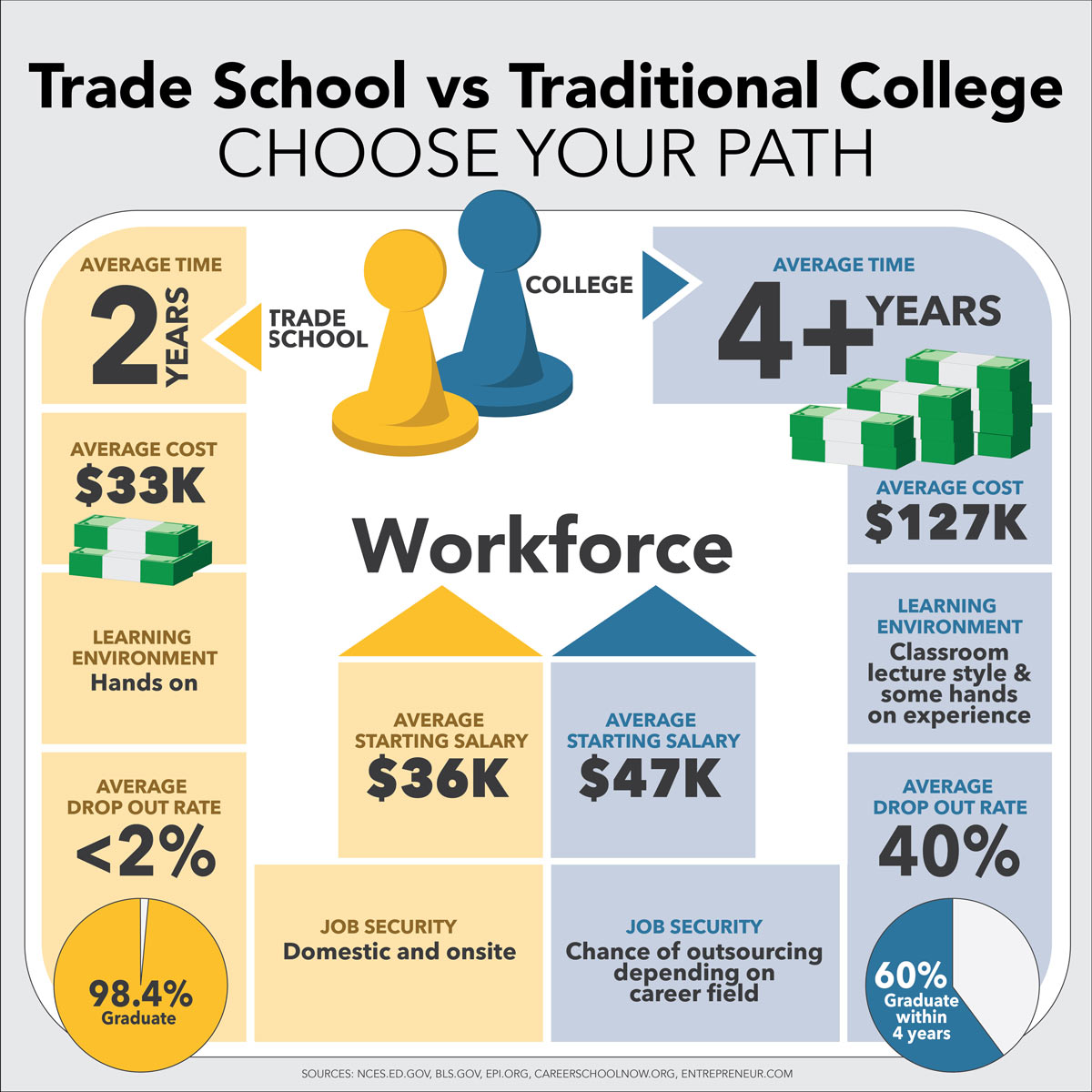 trade school vs college infographic