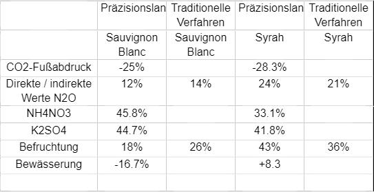 Vorteile der Präzisionslandwirtschaft