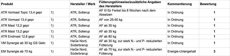 Tabelle B: Fachliche Bewertung nach Einsatzzweck_2