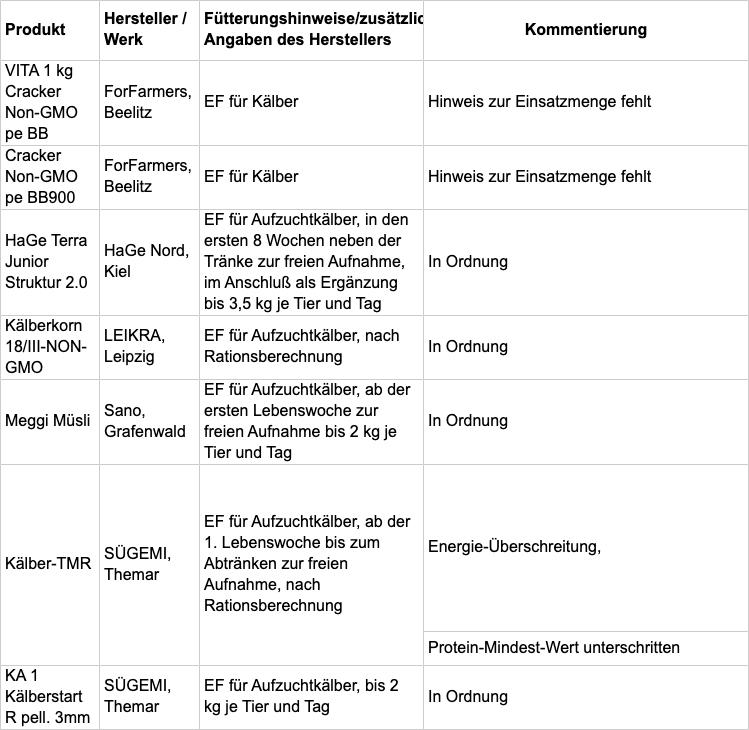 Tabelle B: Fachliche Bewertung nach Einsatzzweck; TAB94-2020