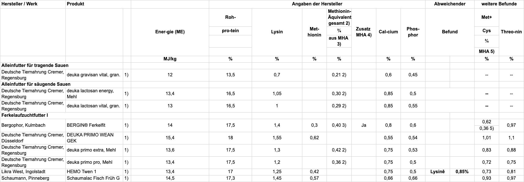 Tabelle A: Prüfung der Inhaltsstoffe und Einhaltung der Deklaration; TAB102-2020