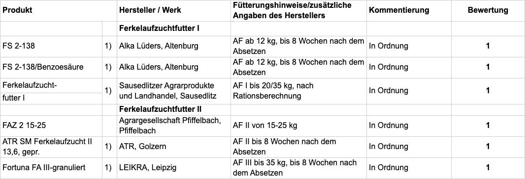 Tabelle B: Fachliche Bewertung nach Einsatzzweck; TAB103-2020